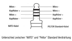 Peltor oder Nato Kontaktierung