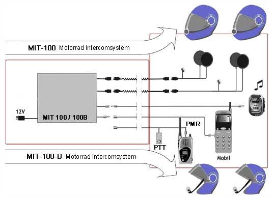 MIT 100 schematischer Aufbau